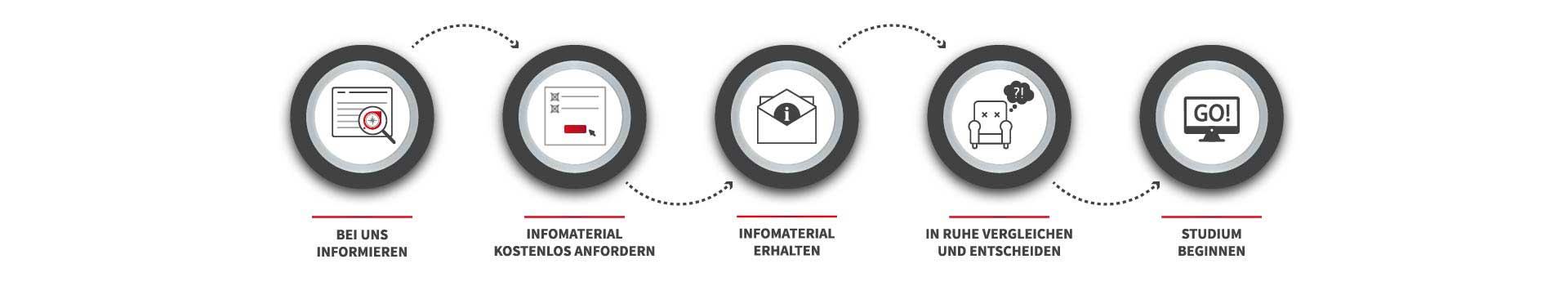 Infomaterial Bestellprozess